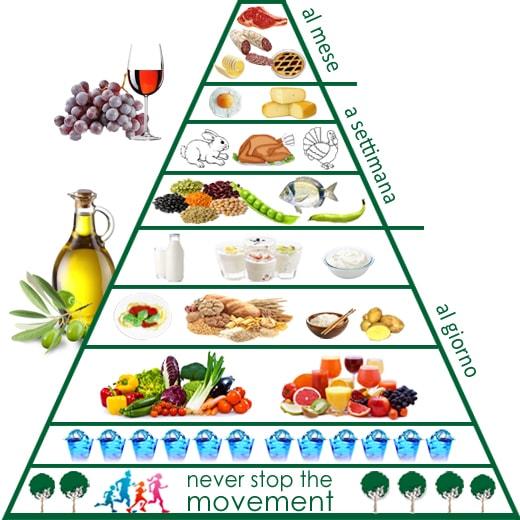 piramide-alimentare-min